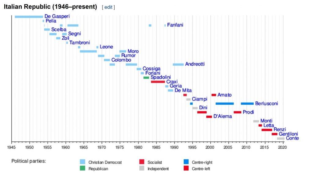 Italští předsedové vlády od roku 1946