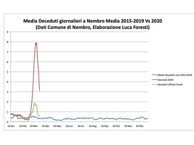 Úmrtnost ve městě Nembro, modrá = dlouhodobý průměr, zelená = oficiální Covid-19, červená = všichni mrtví za rok 2020